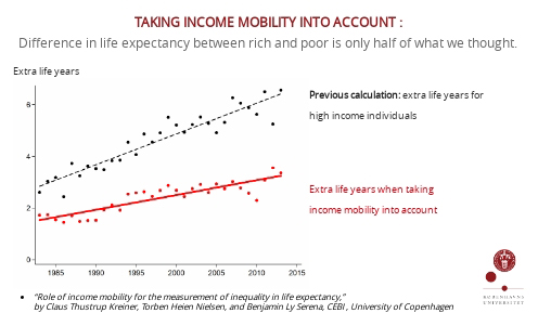 Figure: Taking income mobility into account